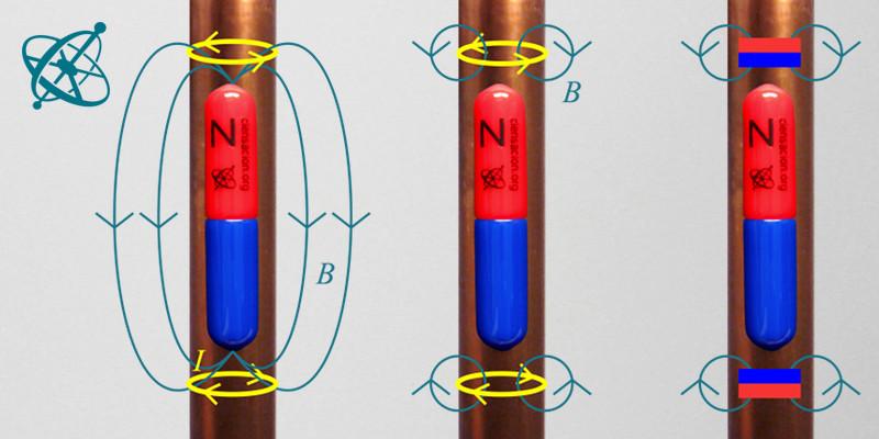 ea75ec5c906 As correntes de Foucault desaceleram a queda de um ímã dentro de um tubo de  cobre